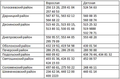 Как вызвать Неотложку в Киеве